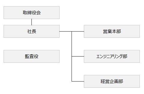 NTTREC組織図