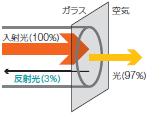 光ファイバ遠端のフレネル反射