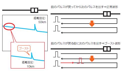 ゴースト波形と2次反射