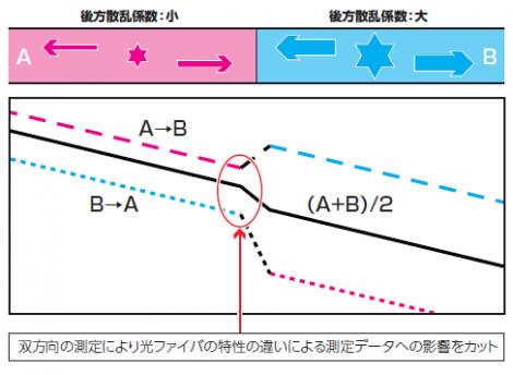 双方向の測定により光ファイバの特性の違いによる測定データへの影響をカット