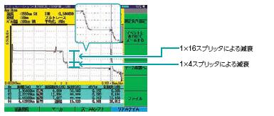 PONシステム測定例