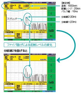 リアルタイムによるファイバ曲げ測定