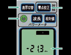 各操作スイッチと表示の役割