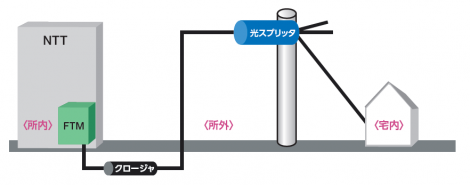 アクセスネットワーク